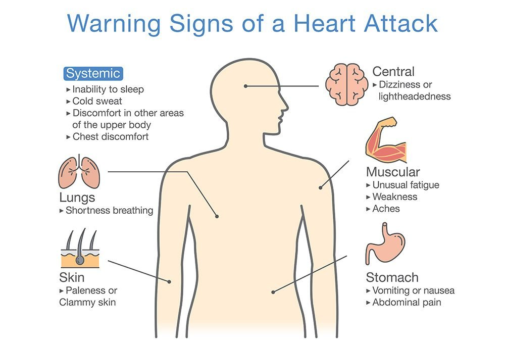 Watch for Coronary Artery Disease Warning Signs